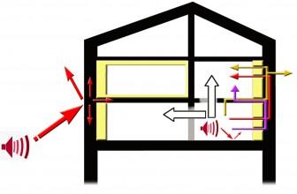 Comment isoler phoniquement de manière efficace sa maison ?